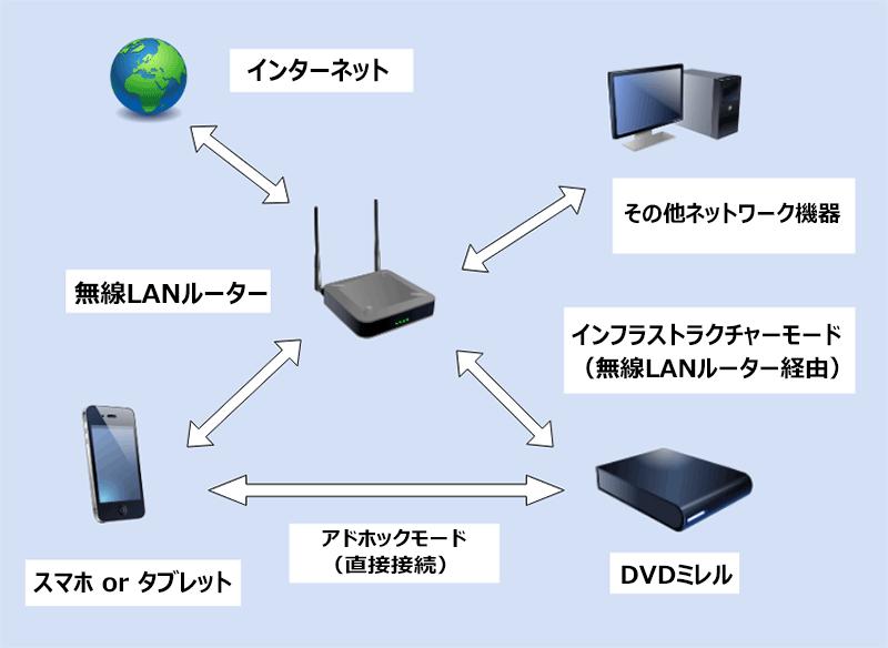 DVDミレルのインフラストラクチャーモードとアドホックモード