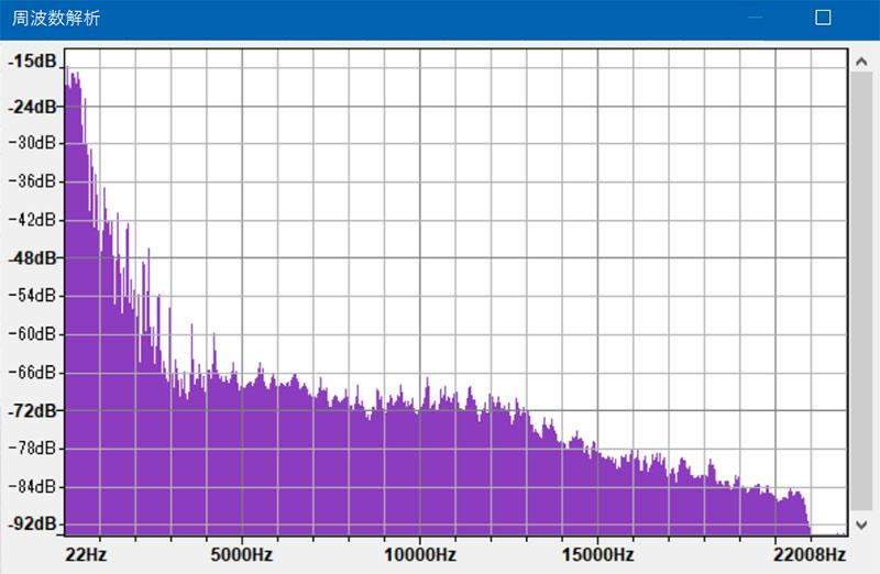 CDの周波数解析結果のグラフ