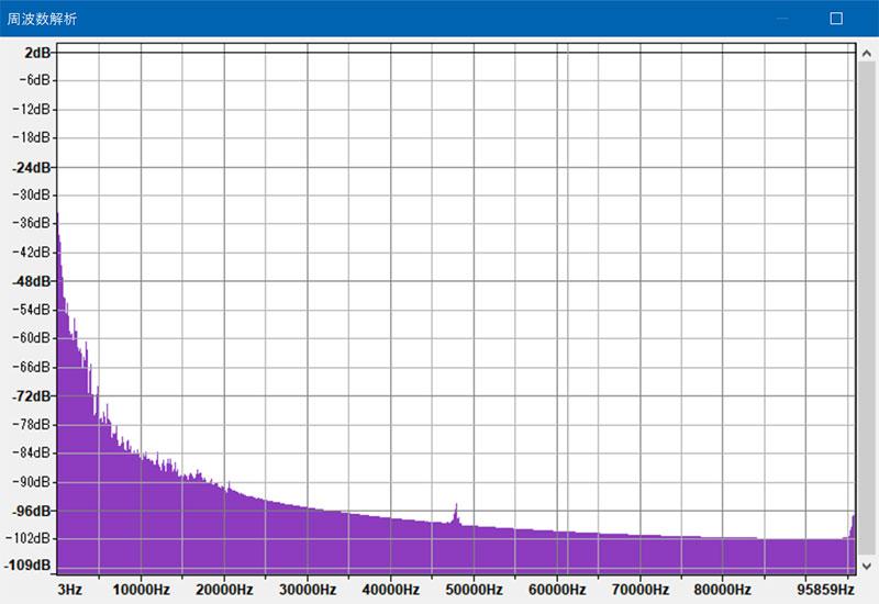 ハイレゾ DSD11.2MHzの周波数解析結果のグラフ