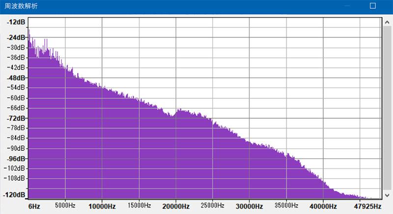 ハイレゾ音源 96kHz/24bit FLACの周波数解析結果のグラフ