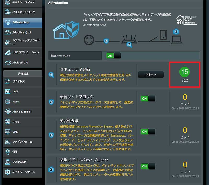 Aiprotectionのセキュリティ評価の結果