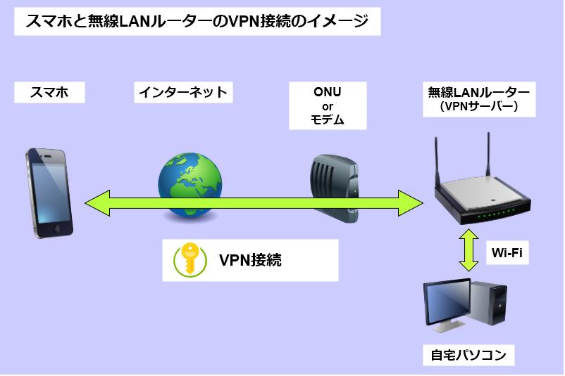 スマホとRT-AX3000のVPN接続のイメージ