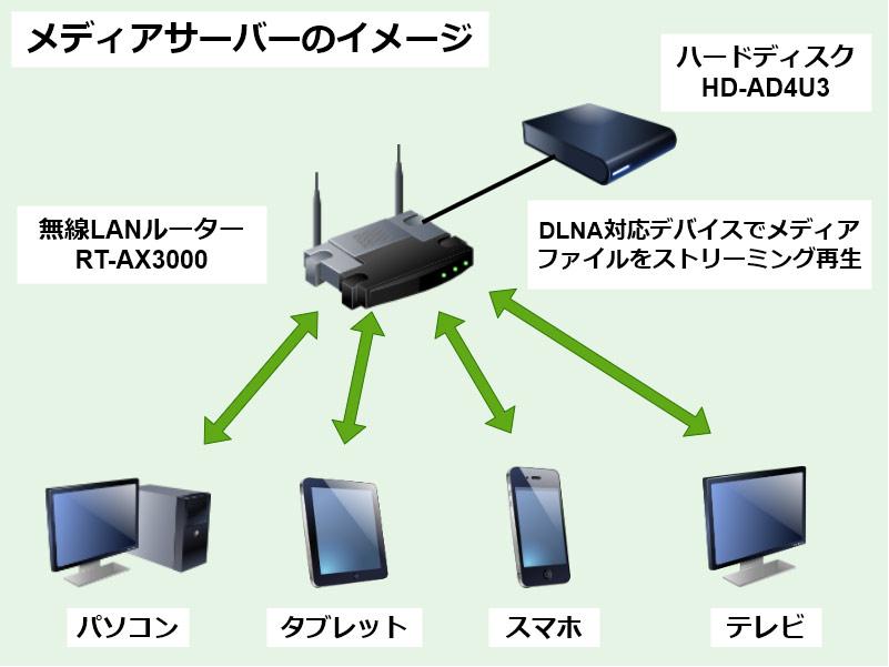 ハードディスク HD-AD4U3のメディアサーバーのイメージ