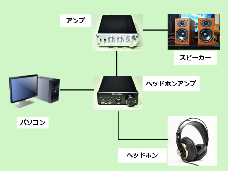 DAC-X6 PROのプリアンプ的な使い方のイメージ