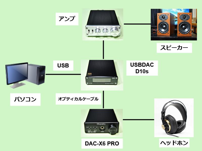 DAC-X6 PROをD10s経由で使用するイメージ