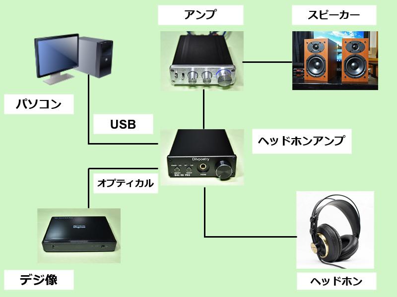 デジ像と外部DACとの基本的な接続イメージ