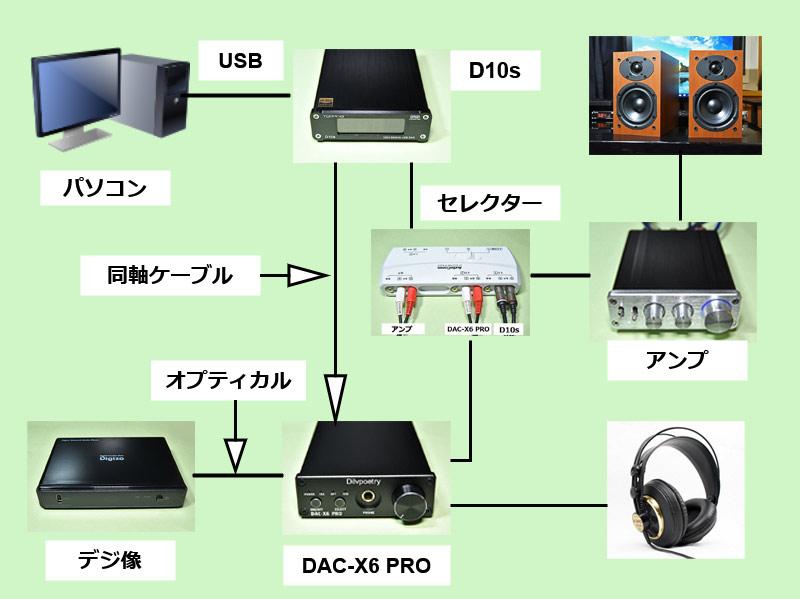 デジ像とパソコンを二つの外部DACに接続するイメージ