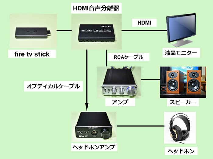 EHD-802N HDMI音声分離器とfire tv stickとの接続のイメージ