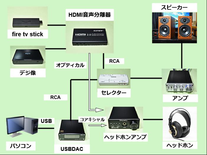 EHD-802Nとfire tv stick、パソコン、デジ像との接続のイメージ